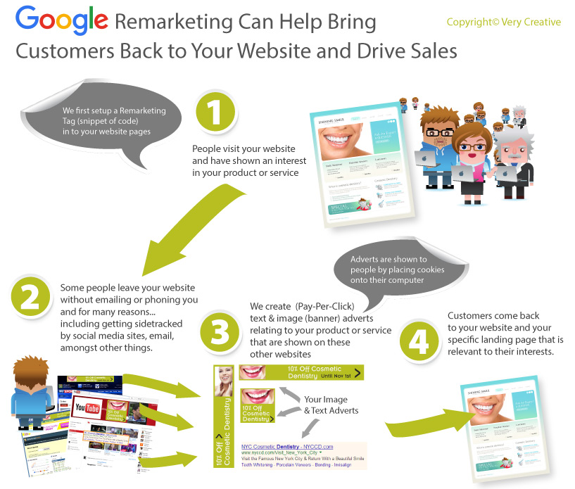 About Google Remarketing