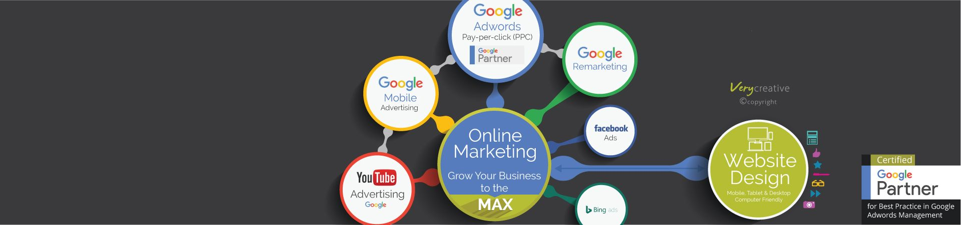 google-adwords-ppc-payperclick-pay-per-click-partner-agency-london